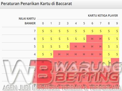 Baccarat Indonesia